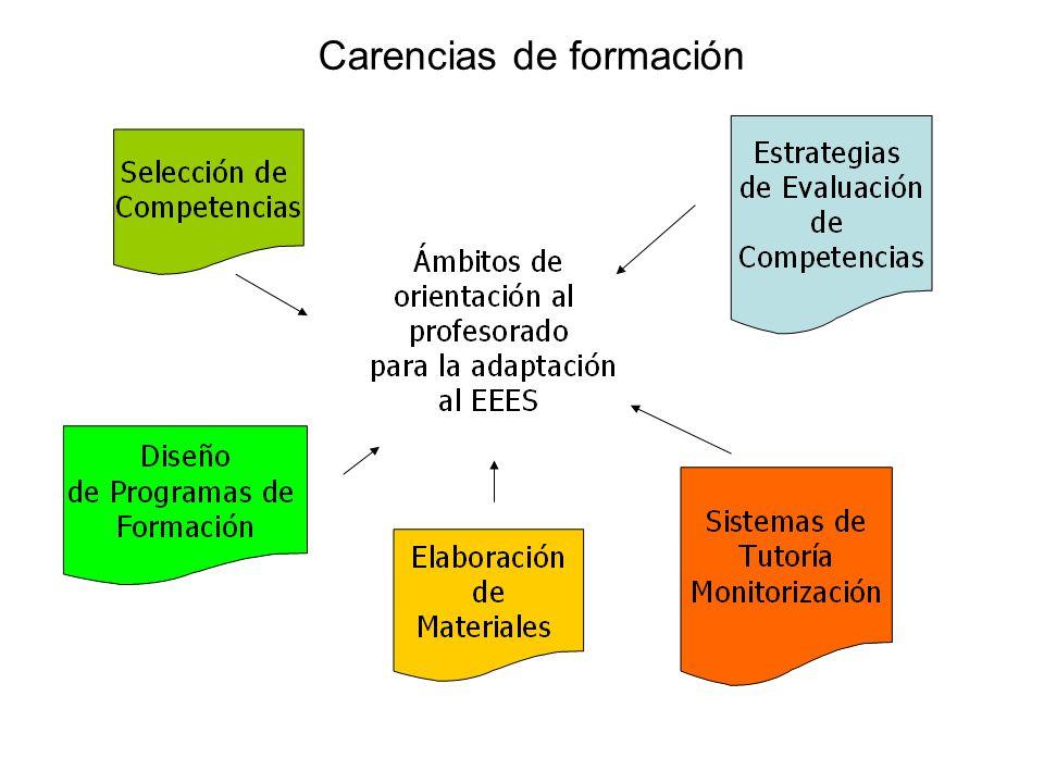 PERFIL PROFESIONAL Conjunto de COMPETENCIAS demandadas por los empleadores, que debe desarrollar un profesional en una profesión o ambiente laboral específico.