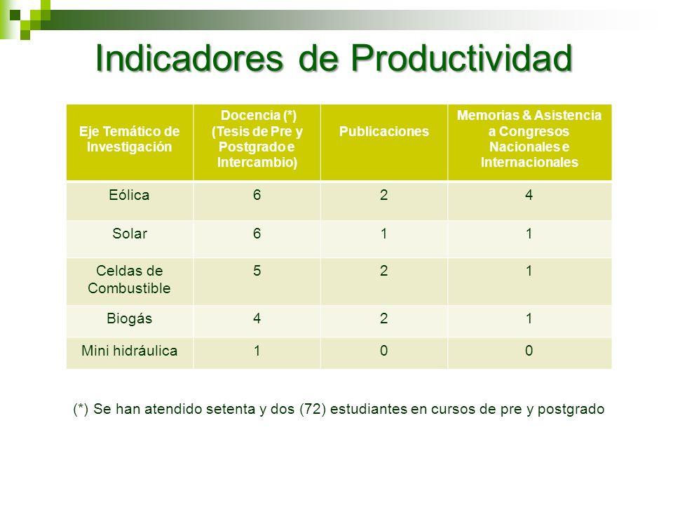 Indicadores de Productividad Eje Temático de Investigación Docencia (*) (Tesis de Pre y Postgrado e Intercambio) Publicaciones Memorias & Asistencia a