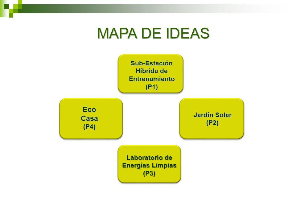 MAPA DE IDEAS Sub-Estación Híbrida de Entrenamiento (P1) Sub-Estación Híbrida de Entrenamiento (P1) Jardín Solar Jardín Solar (P2) Laboratorio de Ener
