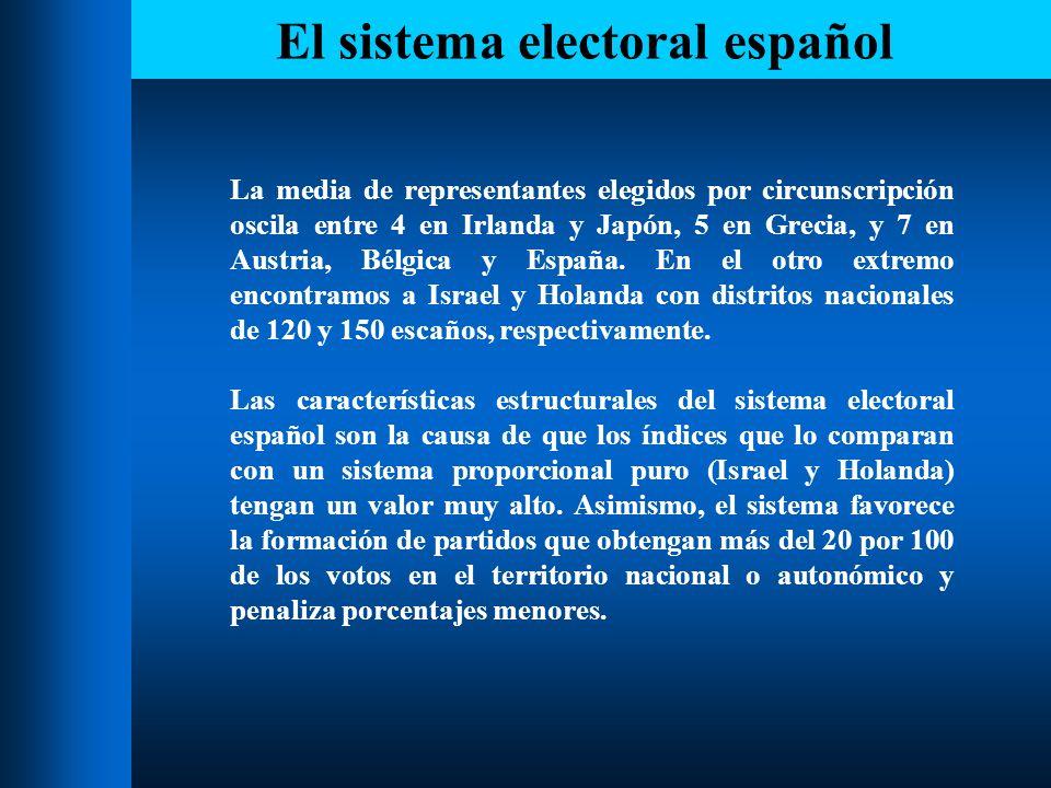 El sistema electoral español El análisis de Rae, después de analizar las elecciones desde 1979 hasta 1989 es optimista, ya que afirma: El sistema regula la competición entre partidos de manera que permite la continuidad de la oposición, deja lugar a múltiples voces en el Parlamento y, sin embargo, da la oportunidad al partido nacional más fuerte de gobernar y tener que responder de sus acciones ante el electorado.