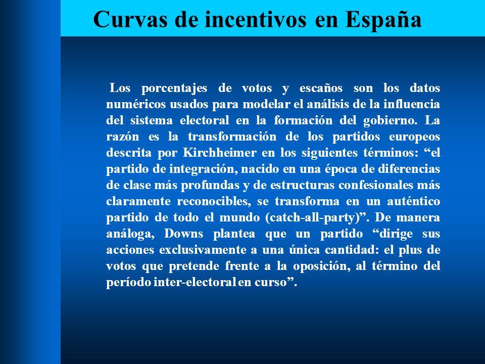 Curvas de incentivos en España Las curvas de incentivos, que se presentan a continuación, reflejan las pérdidas o ganancias de diputados, como consecuencia del sistema electoral que transforma votos en escaños.