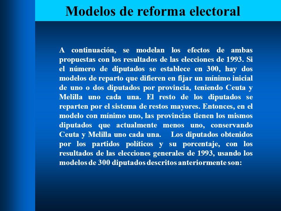 Modelos de reforma electoral Partido Año 1993 (%)300(1)(%) 300(2)(%) PSOE 159(45,4)134(44,7)133(44,3) PP 141(40,3)119(39,7)124(41,3) IU 18 (5,1) 17 (5,7) 14 (4,7) CiU 17 (4,9) 16 (5,3) 15 (5,0) PNV 5 (1,4) 5 (1,7) 5 (1,7) CC 4 (1,1) 3 (1,0) 3 (1,0) HB 2 2 2 UV 1 1 1 PAR 1 1 1 EA 1 1 1 ERC 1 1 1 Total 350300300