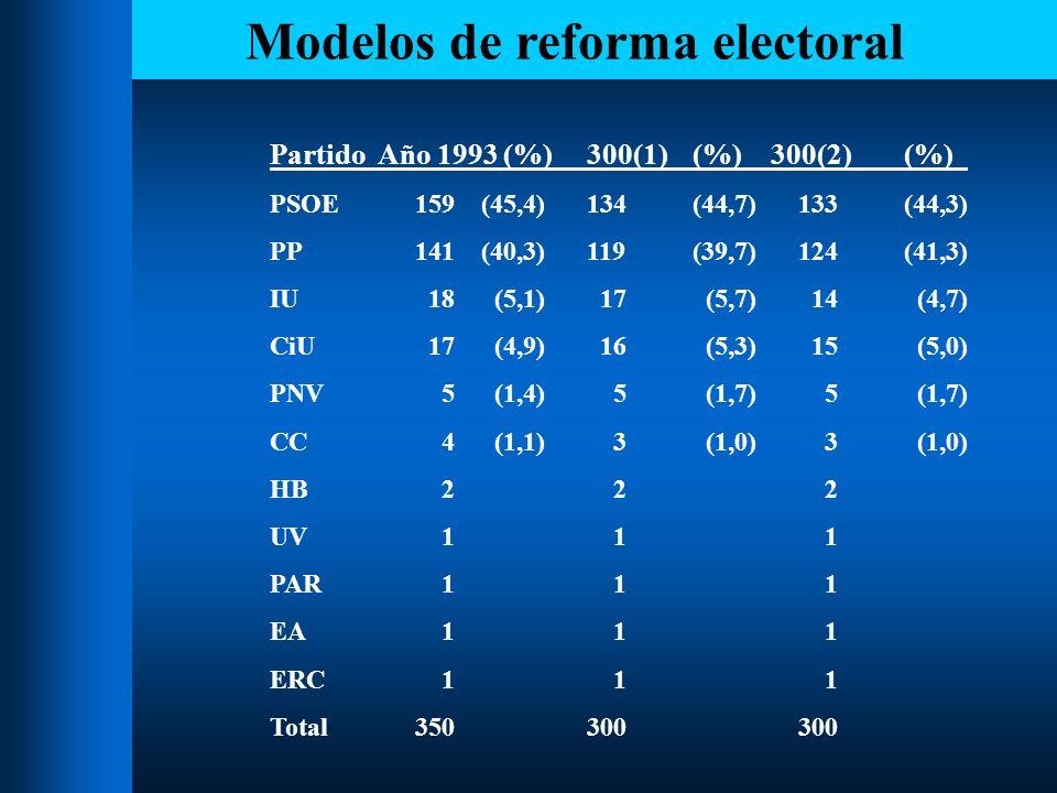 Modelos de reforma electoral La simulación con los dos modelos de 300 diputados demuestra que, con los resultados de 1993, la reducción no tiene influencia en facilitar el sistema bipartidista.