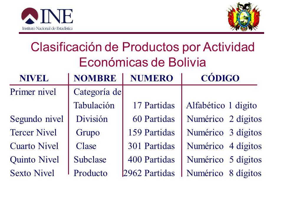 Clasificación de Productos por Actividad Económicas de Bolivia Estado de situación –Fecha de entrada en vigor 1998 –En vigencia solo interna Objetivo: