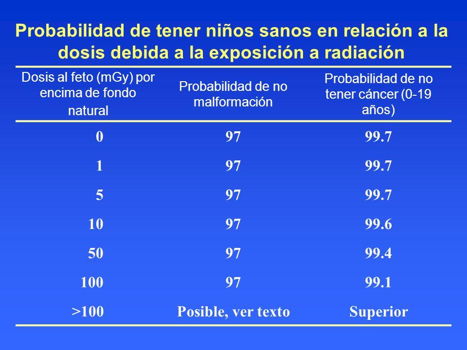 Probabilidad de tener niños sanos en relación a la dosis debida a la exposición a radiación Dosis al feto (mGy) por encima de fondo natural Probabilid