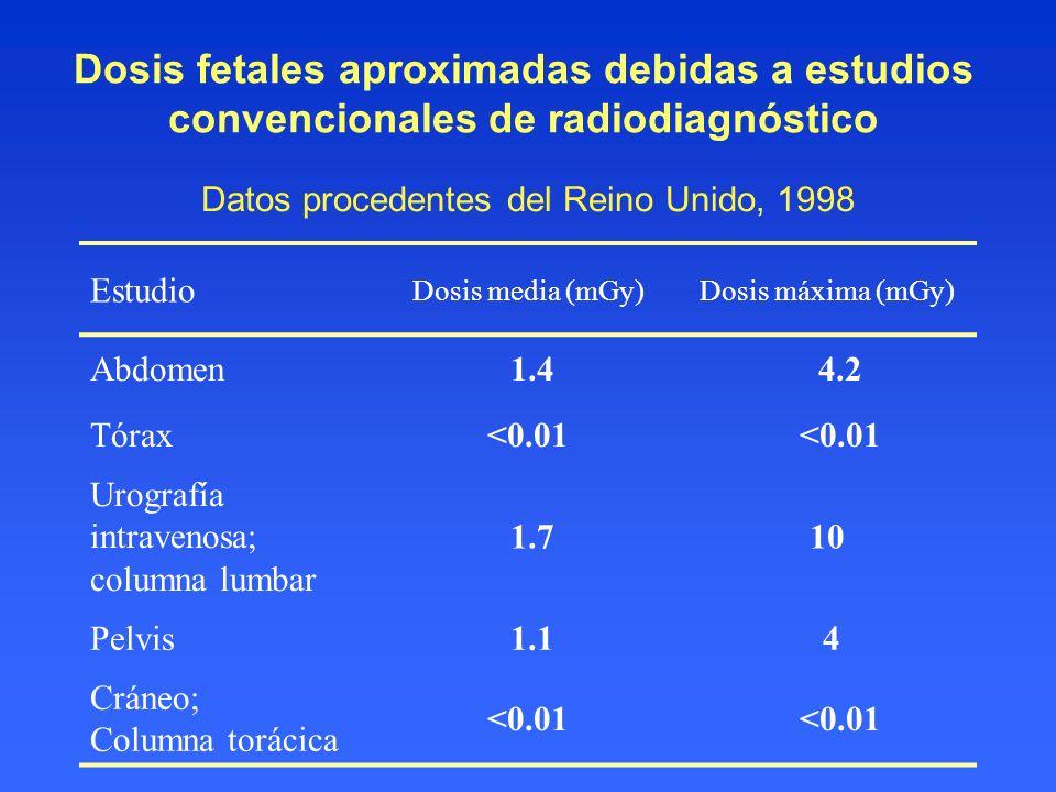 Dosis fetales aproximadas debidas a estudios convencionales de radiodiagnóstico Datos procedentes del Reino Unido, 1998 Estudio Dosis media (mGy)Dosis