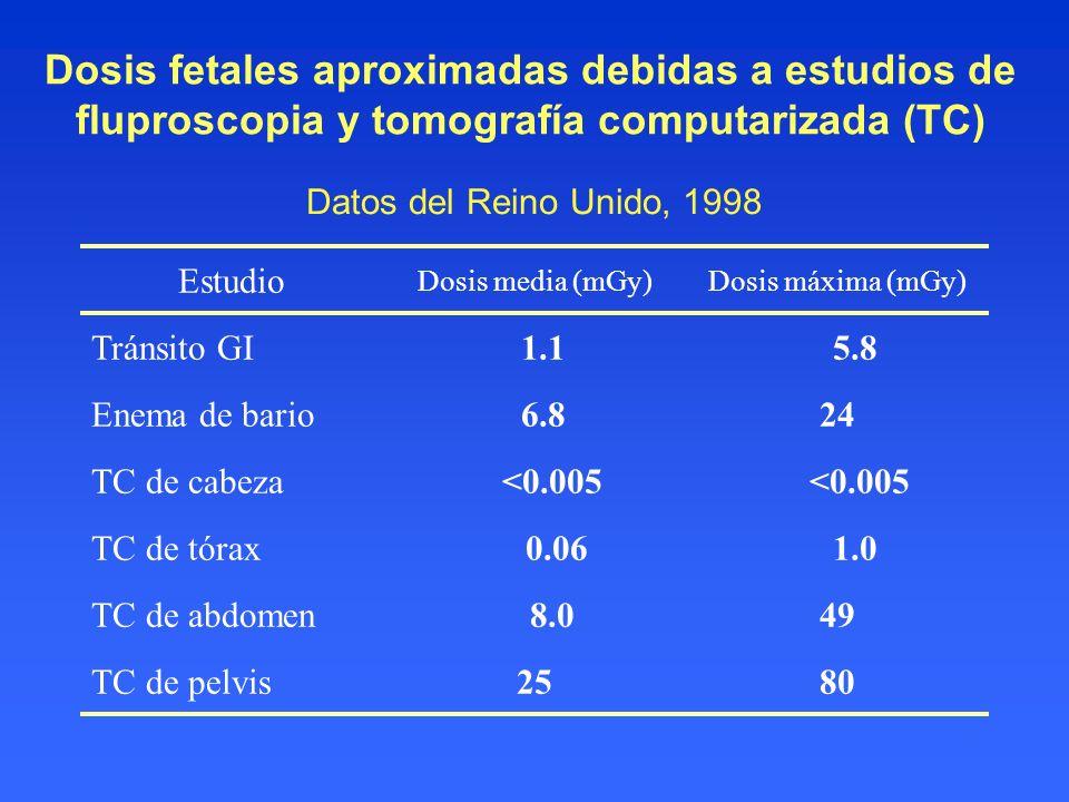 Datos del Reino Unido, 1998 Estudio Dosis media (mGy)Dosis máxima (mGy) Tránsito GI 1.1 5.8 Enema de bario 6.824 TC de cabeza <0.005 TC de tórax 0.06