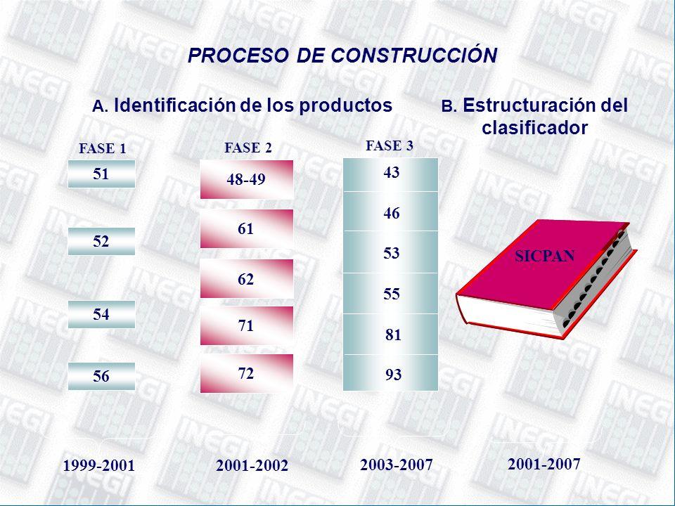 PROCESO DE CONSTRUCCIÓN A. Identificación de los productos B.