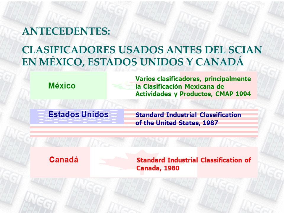 ANTECEDENTES: CLASIFICADORES USADOS ANTES DEL SCIAN EN MÉXICO, ESTADOS UNIDOS Y CANADÁ Estados Unidos Standard Industrial Classification of the United