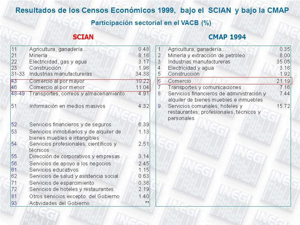 Resultados de los Censos Económicos 1999, bajo el SCIAN y bajo la CMAP Participación sectorial en el VACB (%) SCIANCMAP 1994