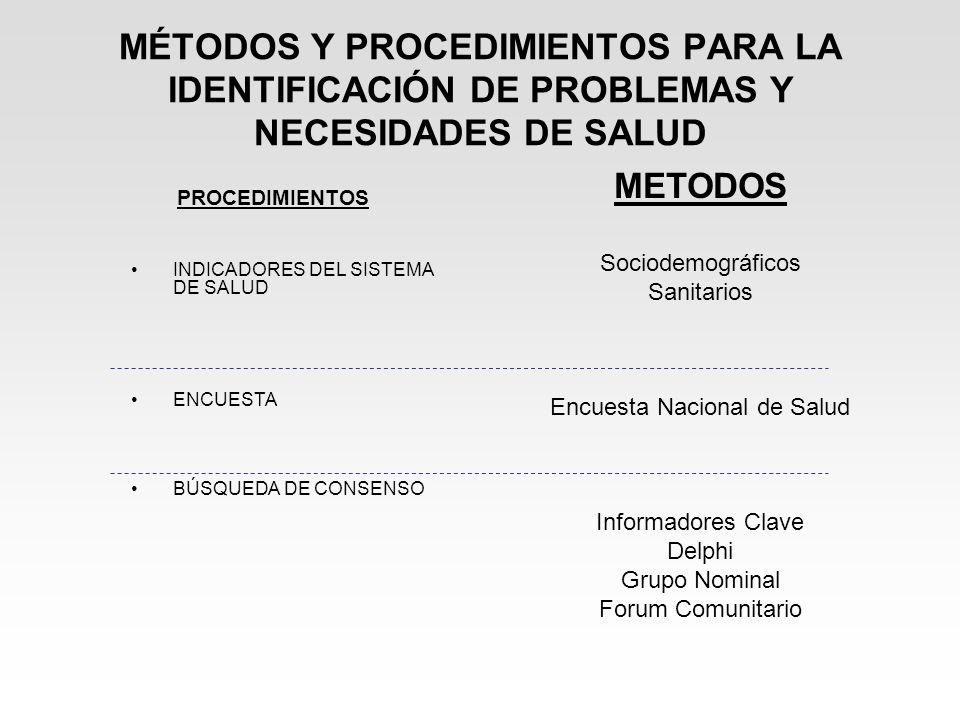 MÉTODOS Y PROCEDIMIENTOS PARA LA IDENTIFICACIÓN DE PROBLEMAS Y NECESIDADES DE SALUD PROCEDIMIENTOS INDICADORES DEL SISTEMA DE SALUD ENCUESTA BÚSQUEDA