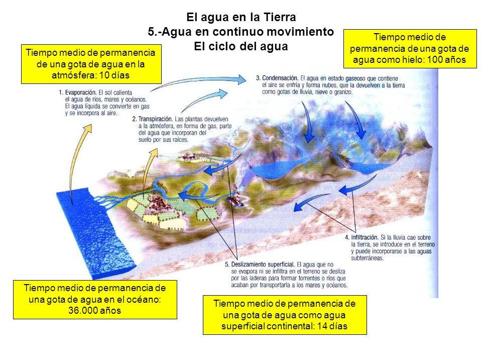El agua en la Tierra 5.-Agua en continuo movimiento El ciclo del agua Tiempo medio de permanencia de una gota de agua en la atmósfera: 10 días Tiempo medio de permanencia de una gota de agua como hielo: 100 años Tiempo medio de permanencia de una gota de agua como agua superficial continental: 14 días Tiempo medio de permanencia de una gota de agua en el océano: 36.000 años