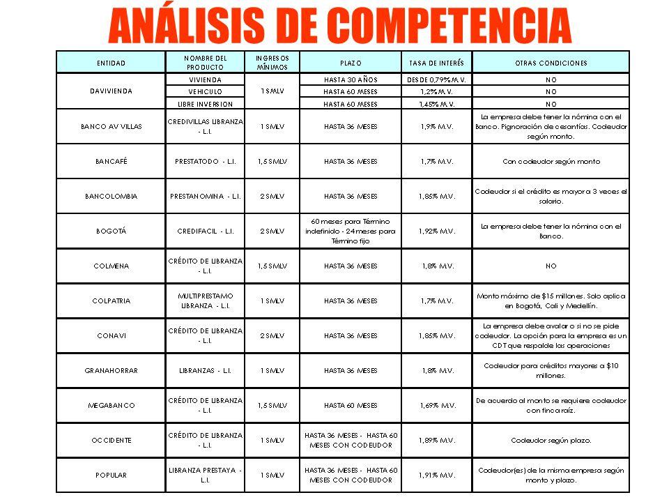 ANÁLISIS DE COMPETENCIA