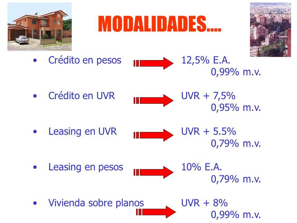 MODALIDADES.... Crédito en pesos12,5% E.A. 0,99% m.v. Crédito en UVRUVR + 7,5% 0,95% m.v. Leasing en UVRUVR + 5.5% 0,79% m.v. Leasing en pesos 10% E.A