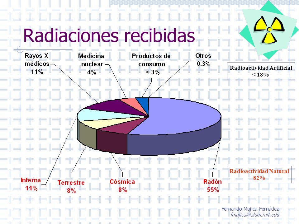 Fernando Mujica Fernádez fmujica@alum.mit.edu Radiaciones recibidas Radioactividad Artificial < 18% Radioactividad Natural 82%