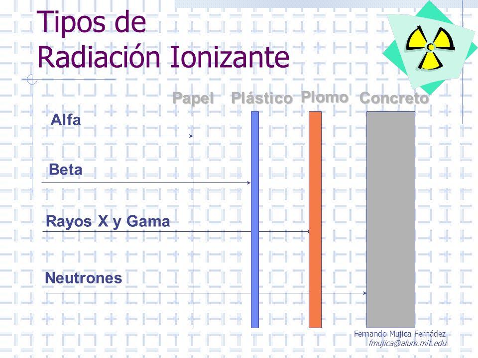 Fernando Mujica Fernádez fmujica@alum.mit.edu Tipos de Radiación Ionizante Alfa Beta Rayos X y Gama Neutrones PapelPlásticoPlomoConcreto