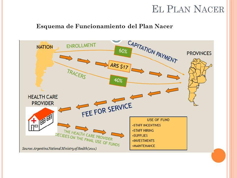E L P LAN N ACER Esquema de Funcionamiento del Plan Nacer