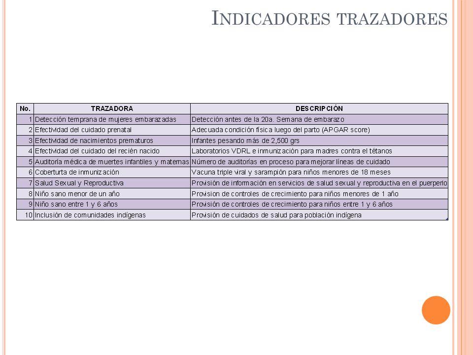 I NDICADORES TRAZADORES