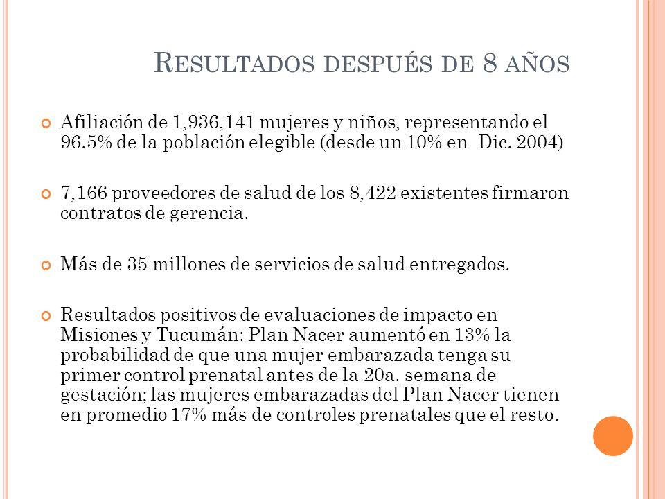 R ESULTADOS DESPUÉS DE 8 AÑOS Afiliación de 1,936,141 mujeres y niños, representando el 96.5% de la población elegible (desde un 10% en Dic. 2004) 7,1