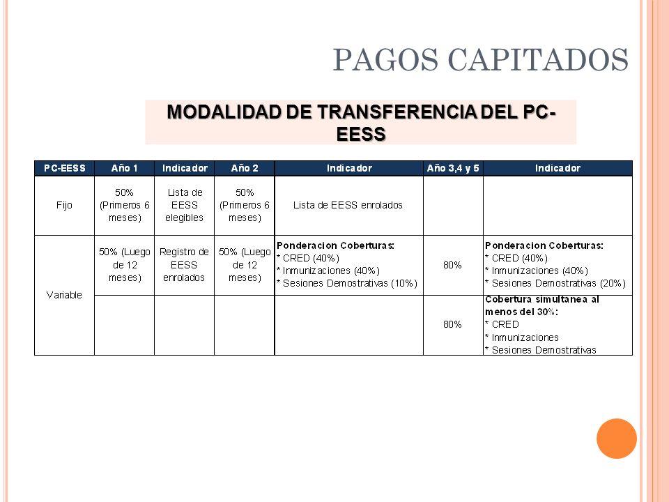 MODALIDAD DE TRANSFERENCIA DEL PC- EESS