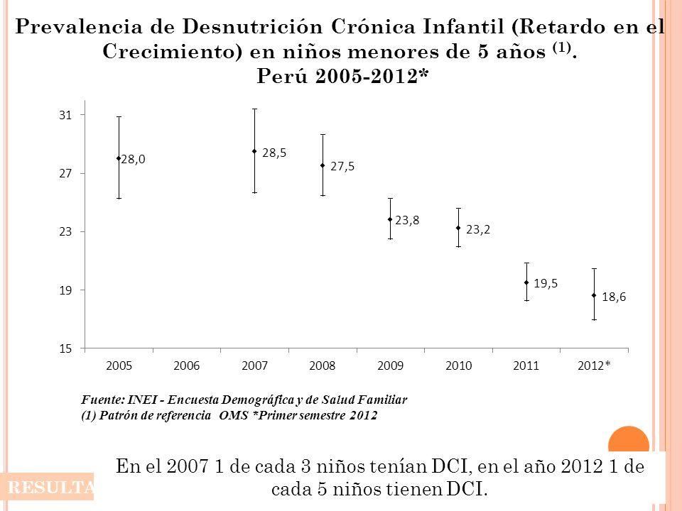 Prevalencia de Desnutrición Crónica Infantil (Retardo en el Crecimiento) en niños menores de 5 años (1). Perú 2005-2012* RESULTADO En el 2007 1 de cad