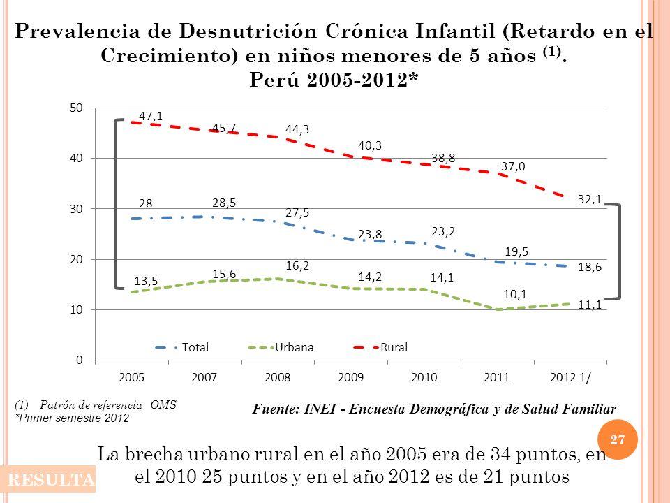 Prevalencia de Desnutrición Crónica Infantil (Retardo en el Crecimiento) en niños menores de 5 años (1). Perú 2005-2012* (1)Patrón de referencia OMS *