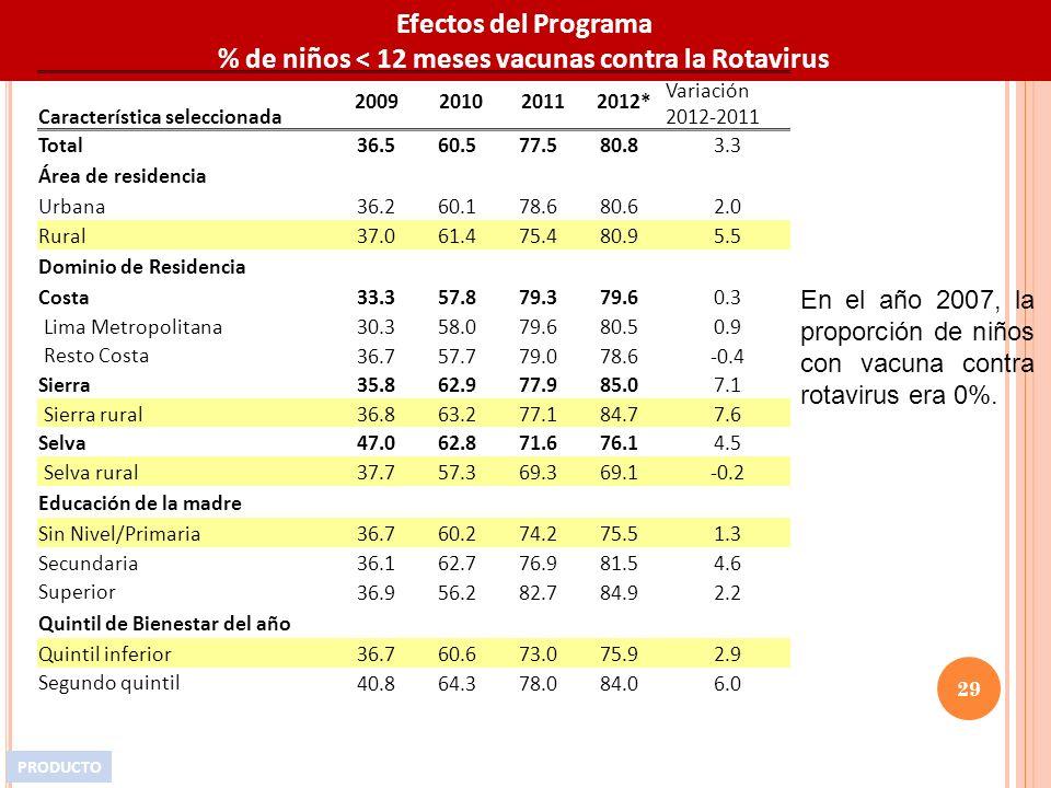 Efectos del Programa % de niños < 12 meses vacunas contra la Rotavirus Característica seleccionada 2009201020112012* Variación 2012-2011 Total 36.560.