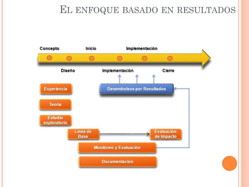 E L ENFOQUE BASADO EN RESULTADOS Concepto DiseñoImplementación InicioImplementación Cierre ExperienciaExperiencia TeoríaTeoría Estudio exploratorio Lí