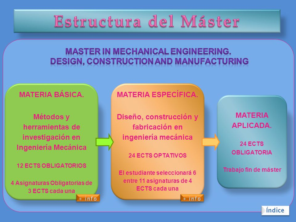 Asignaturas (3 ECTS cada una): B1.Metodologías de investigación B2.