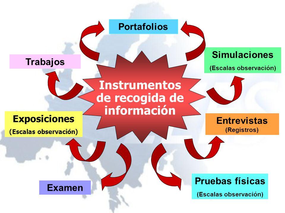 Instrumentos de recogida de información Exposiciones (Escalas observación) Trabajos Portafolios Examen Simulaciones (Escalas observación) Entrevistas (Registros) Pruebas físicas (Escalas observación)
