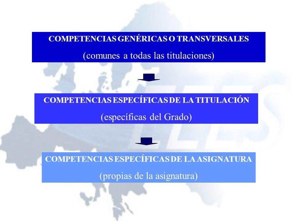 COMPETENCIAS GENÉRICAS UNIVERSIDAD DE MURCIA Ser capaz de expresarse correctamente en español en su ámbito disciplinar.