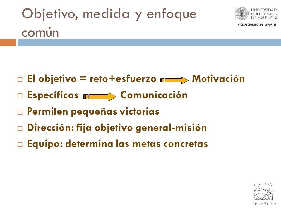 Objetivo, medida y enfoque común El objetivo = reto+esfuerzo Motivación Específicos Comunicación Permiten pequeñas victorias Dirección: fija objetivo