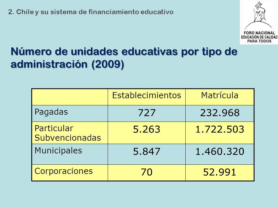 Número de unidades educativas por tipo de administración (2009) 2. Chile y su sistema de financiamiento educativo EstablecimientosMatrícula Pagadas 72
