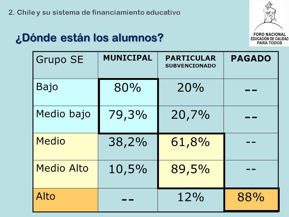 ¿Dónde están los alumnos? 2. Chile y su sistema de financiamiento educativo Grupo SE MUNICIPAL PARTICULAR SUBVENCIONADO PAGADO Bajo 80%20% -- Medio ba