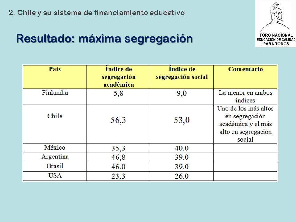 Resultado: máxima segregación 2. Chile y su sistema de financiamiento educativo