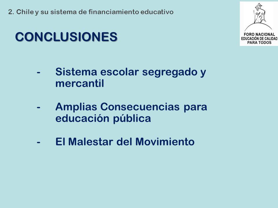 CONCLUSIONES 2. Chile y su sistema de financiamiento educativo -Sistema escolar segregado y mercantil -Amplias Consecuencias para educación pública -E