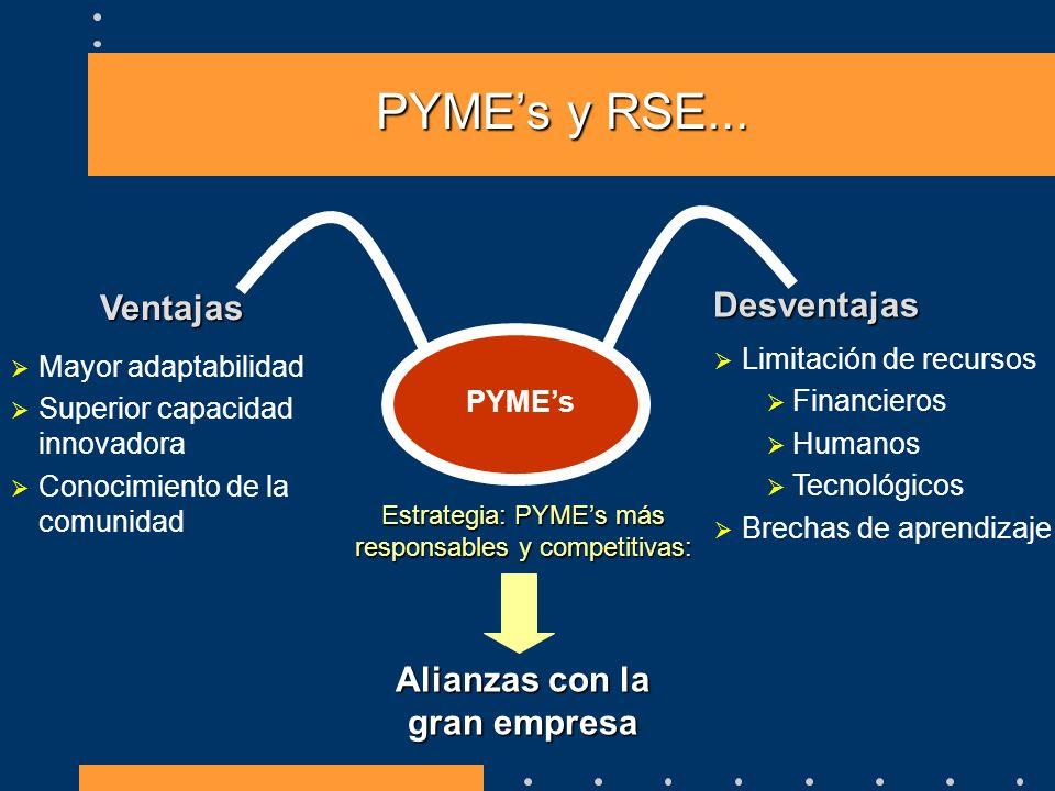 PYMEs y RSE... Desventajas Ventajas Limitación de recursos Financieros Humanos Tecnológicos Brechas de aprendizaje Mayor adaptabilidad Superior capaci