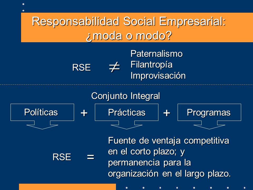 Responsabilidad Social Empresarial: ¿moda o modo? RSE PaternalismoFilantropíaImprovisación Conjunto Integral Políticas PrácticasProgramas ++ RSE = Fue