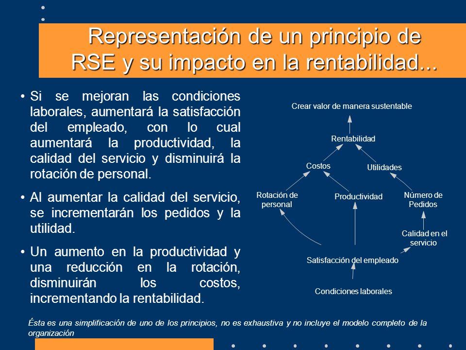 Representación de un principio de RSE y su impacto en la rentabilidad... Si se mejoran las condiciones laborales, aumentará la satisfacción del emplea