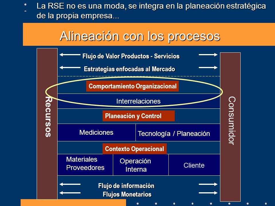 Alineación con las dimensiones Clientes Proveedores AbastecimientoManufacturaEntrega S1 Source Stocked Products M1 Make-to-Stock M2 Make-to-Order M3 Engineer-to-Order S0 Source Infrastructure M0 Make Infrastructure D0 Deliver Infrastructure D1 Deliver Stocked Products D2 Deliver MTO Products D3 Deliver ETO Products P1 Plan Supply Chain Planeación P2 Plan SourceP3 Plan MakeP4 Plan Deliver P0 Plan Infrastructure S2 Source MTO Products S3 Source ETO Products