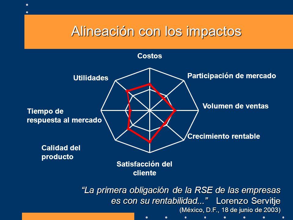 Alineación con los impactos Costos Participación de mercado Volumen de ventas Crecimiento rentable Satisfacción del cliente Calidad del producto Tiemp
