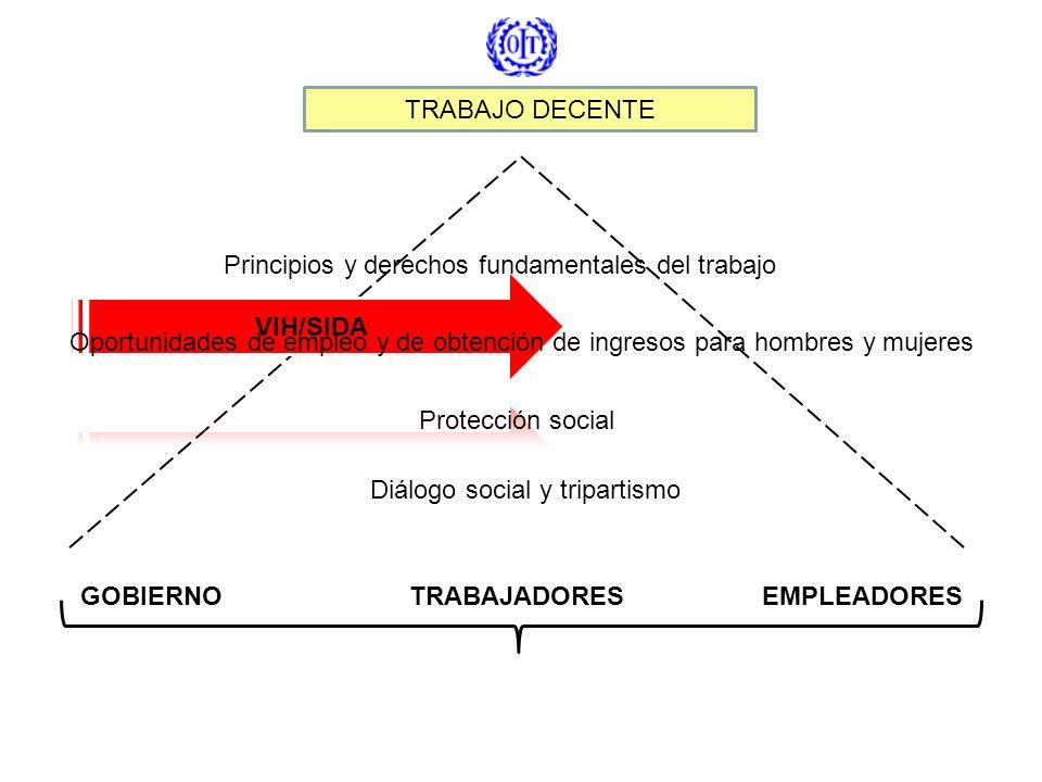 TRABAJO DECENTE GOBIERNOTRABAJADORESEMPLEADORES Principios y derechos fundamentales del trabajo Oportunidades de empleo y de obtención de ingresos par