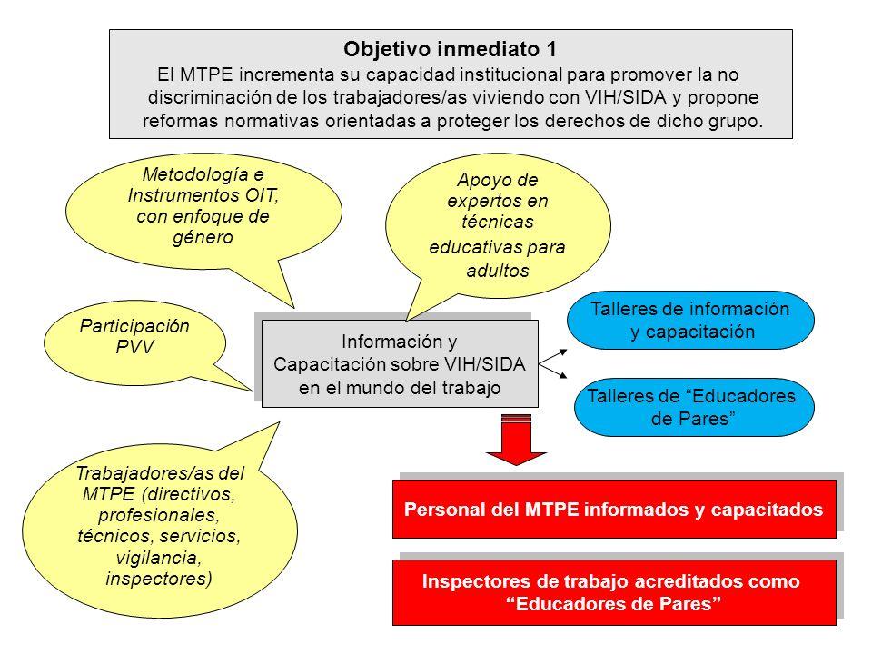 Objetivo inmediato 1 El MTPE incrementa su capacidad institucional para promover la no discriminación de los trabajadores/as viviendo con VIH/SIDA y p