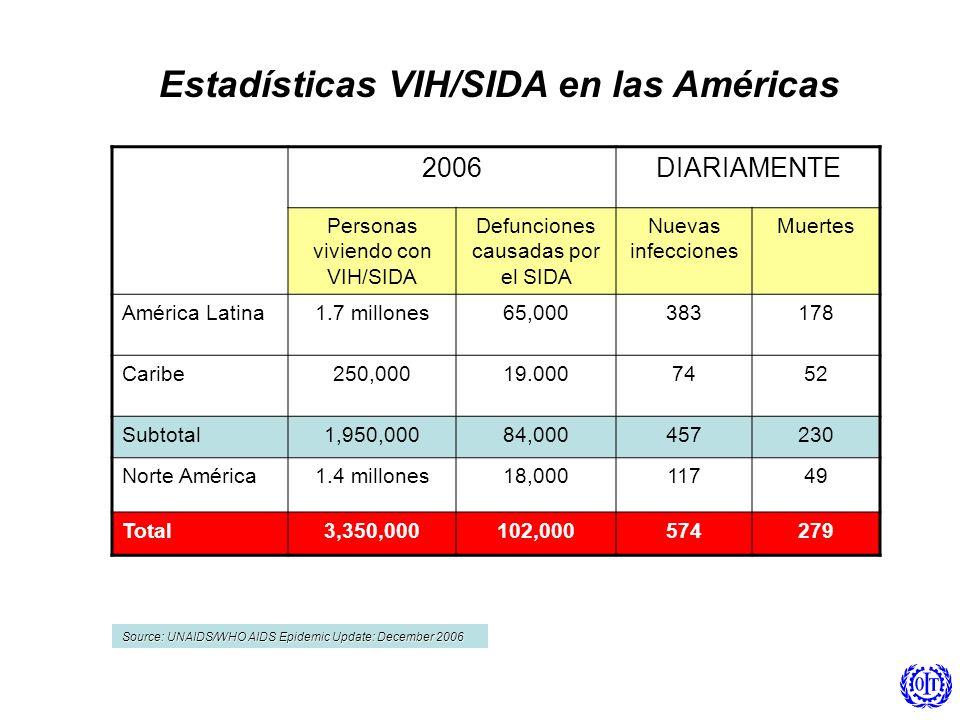 2006DIARIAMENTE Personas viviendo con VIH/SIDA Defunciones causadas por el SIDA Nuevas infecciones Muertes América Latina1.7 millones65,000383178 Cari