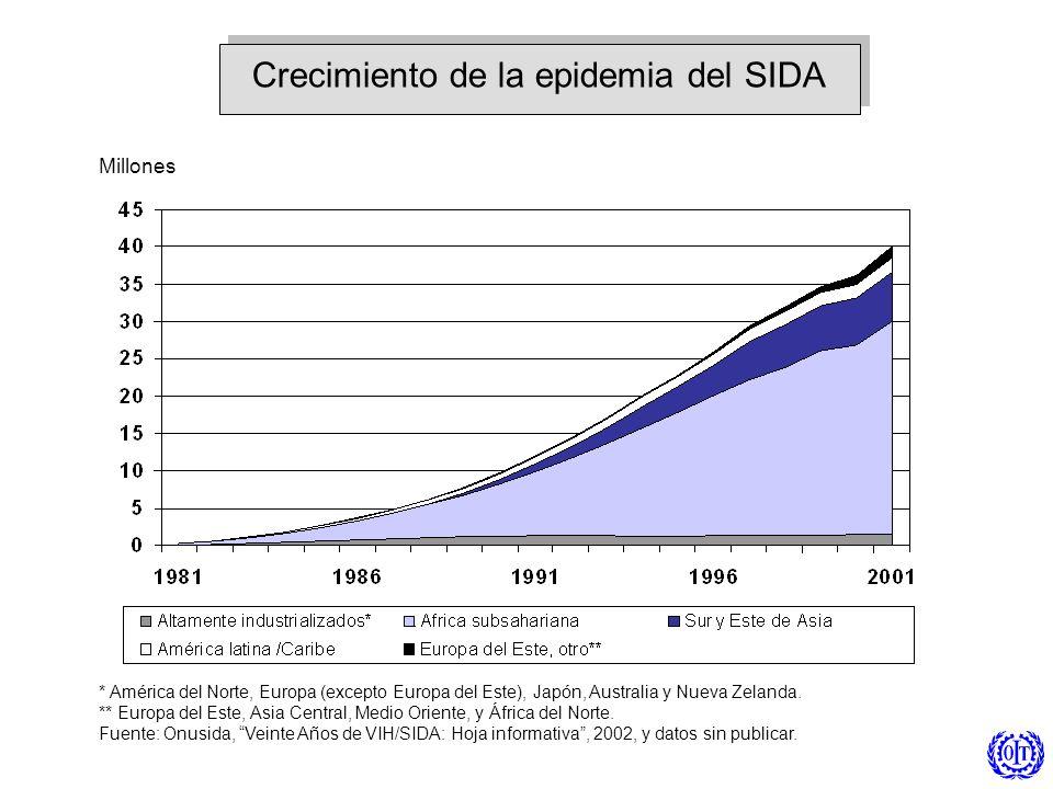 Millones Crecimiento de la epidemia del SIDA * América del Norte, Europa (excepto Europa del Este), Japón, Australia y Nueva Zelanda. ** Europa del Es