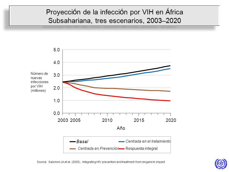 Proyeccin de la infeccin por VIH en África Proyecci ó n de la infecci ó n por VIH en África Subsahariana, tres escenarios, 2003–2020 0.0 1.0 2.0 3.0 4