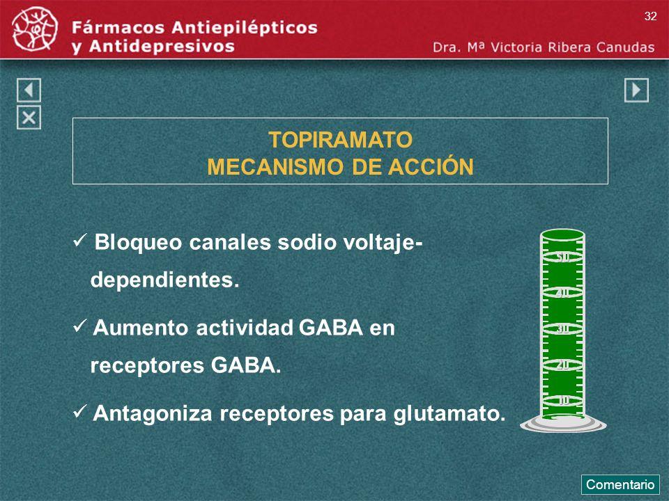 TOPIRAMATO MECANISMO DE ACCIÓN Bloqueo canales sodio voltaje- dependientes. Aumento actividad GABA en receptores GABA. Antagoniza receptores para glut