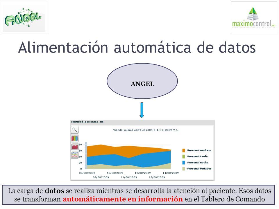 Alimentación automática de datos La carga de datos se realiza mientras se desarrolla la atención al paciente. Esos datos se transforman automáticament