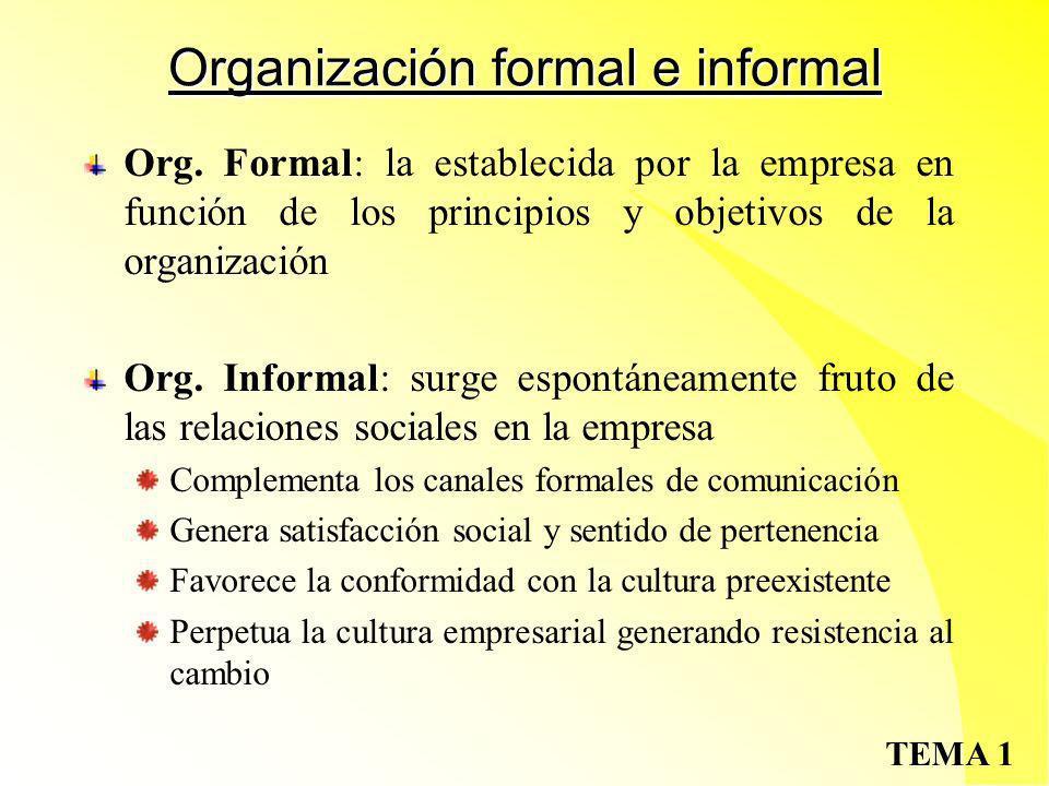 TEMA 1Departamentalización Funciones: Dpto.