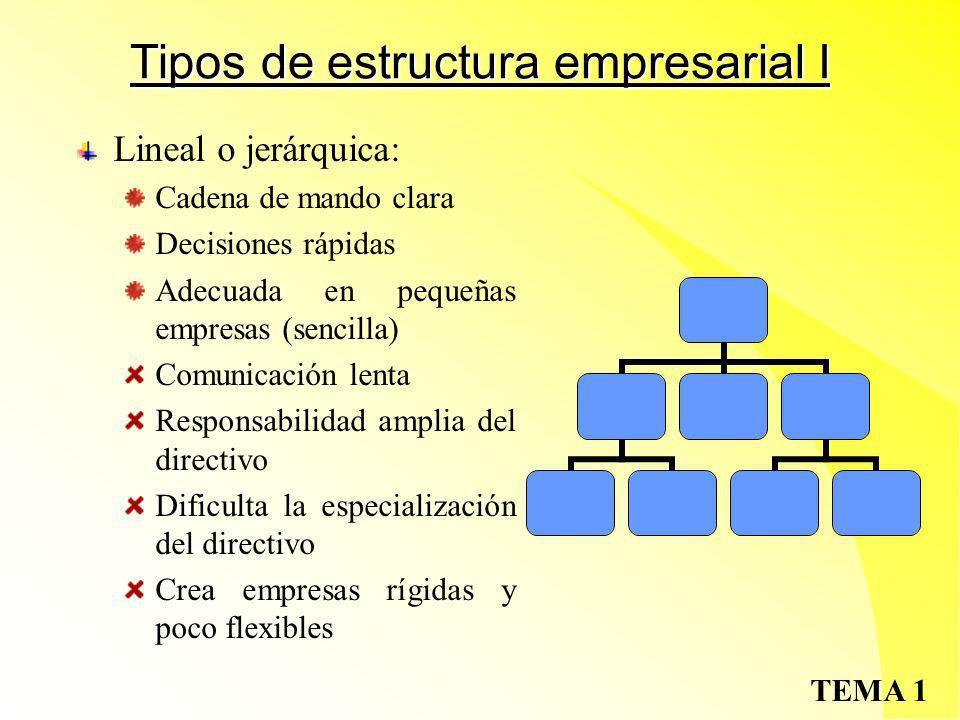 TEMA 1 El organigrama Concepto: Esquema gráfico en el que se reflejan los niveles y áreas de las que consta la empresa y las relaciones jerárquicas y funcionales que se establecen entre ellas.